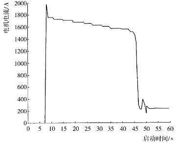采用自藕变压器降压启动的空压机实际运行曲线