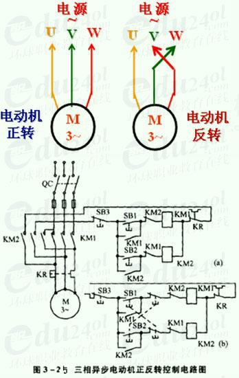 三相异步电动机正反转控制原理及电路图详解